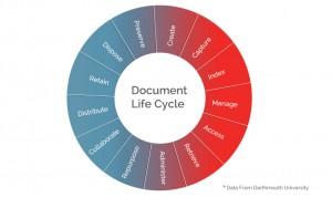 idox-document-life-cycle